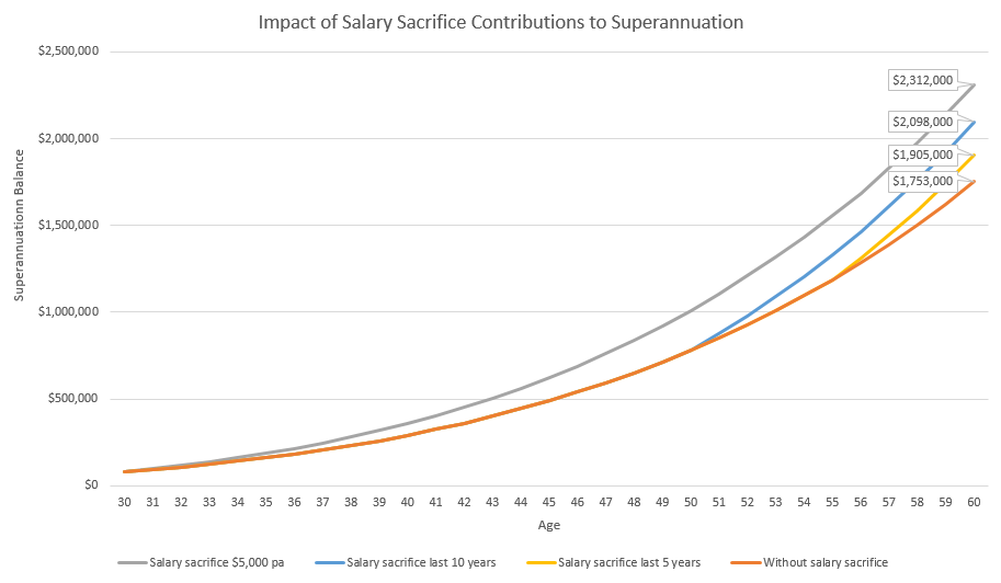 Impact of Salary Sacrifice Contributions to Super Resources Unearthed