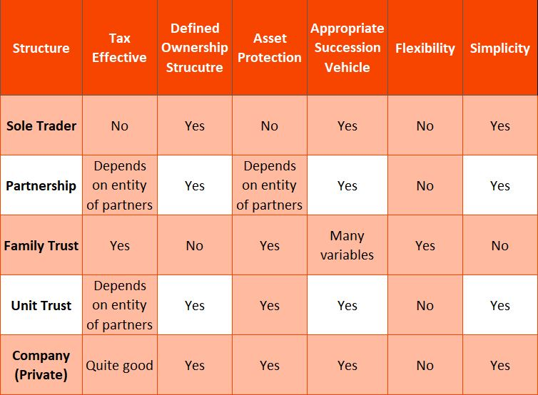 Table - Asset protection and tax minimisation
